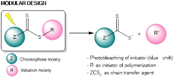 Photoinitiators for visible-light induced living polymerization